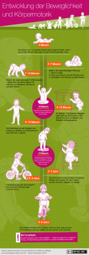 Ab wann können Kinder laufen